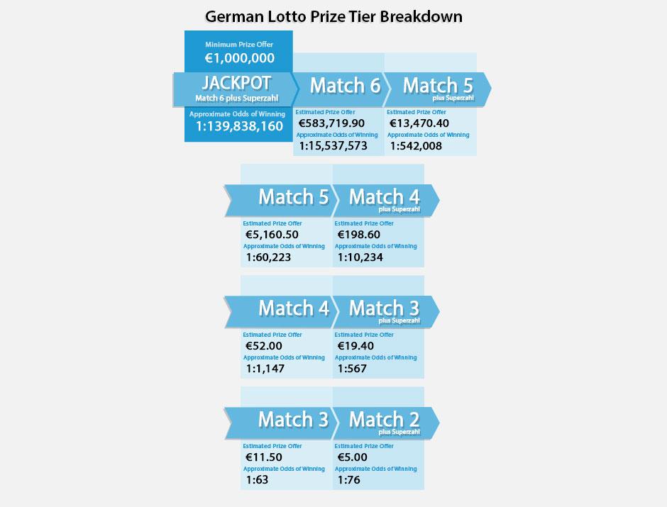 lotto 6 49 germany